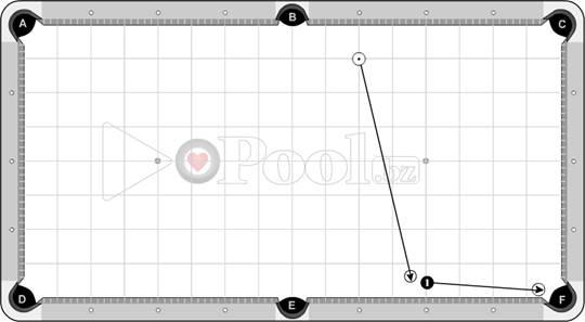 Test Group Down the Rail Shots ACS(b) Advanced 1 of 3